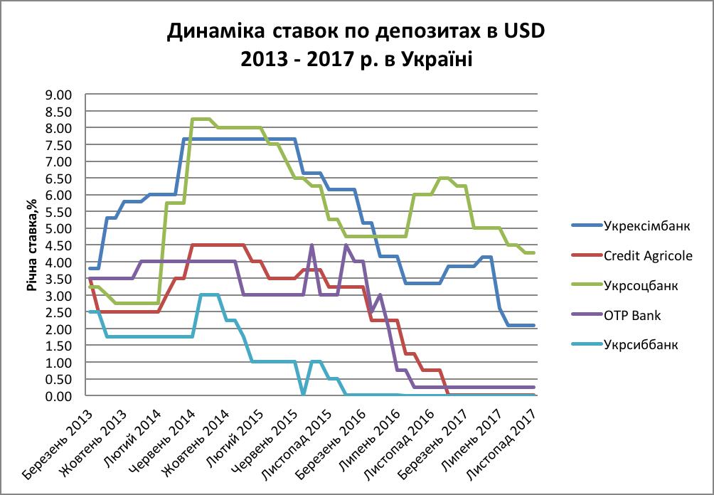 Динаміка ставок по депозитах в USD  2013 - 2017 р. в Україні