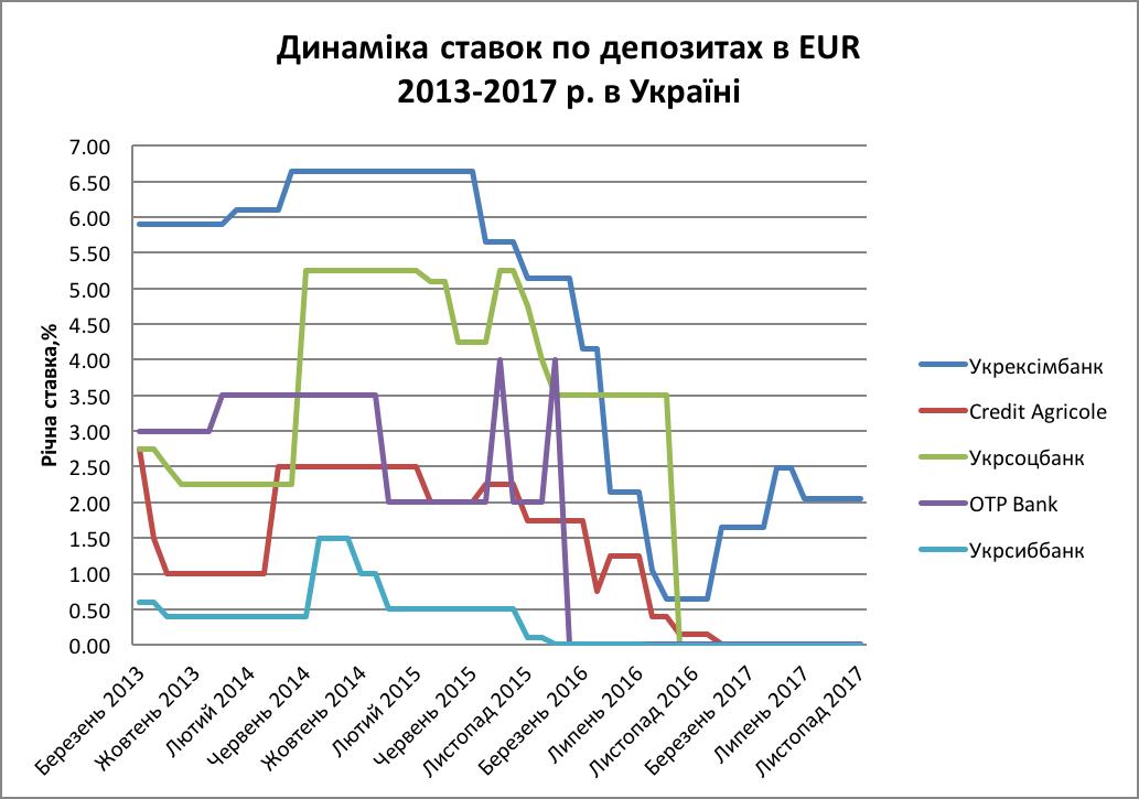 Динаміка ставок по депозитах в EUR  2013-2017 р. в Україні